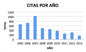 Citas por año de 2005 a 2013
