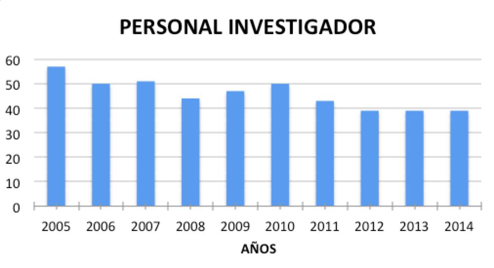 Personal investigador del CIO 2005-2014
