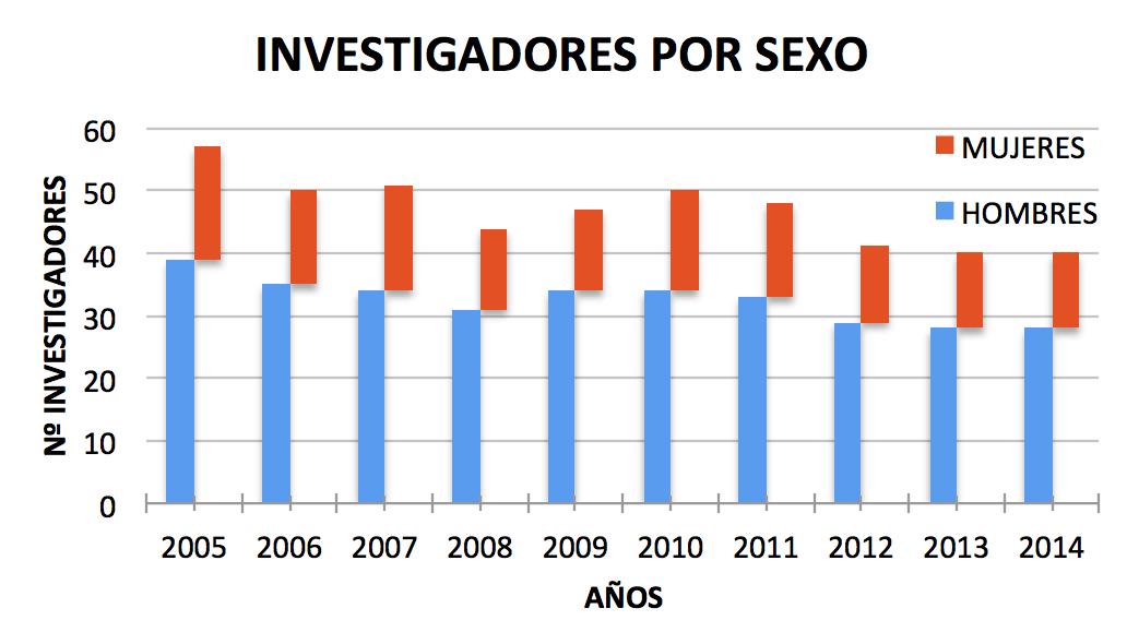 Personal Investigador del CIO por sexo - 2005-2014