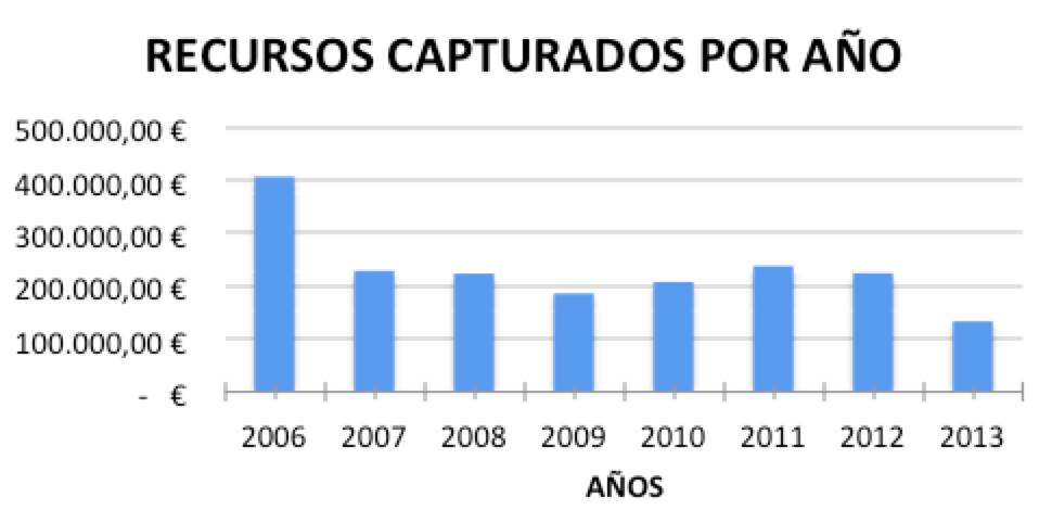 Recursos Capturados 2005-2013