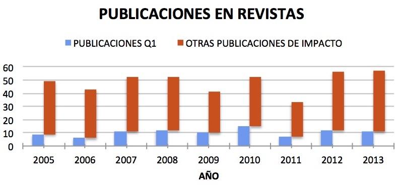 Publicaciones en Revistas desde 2005 a 2013